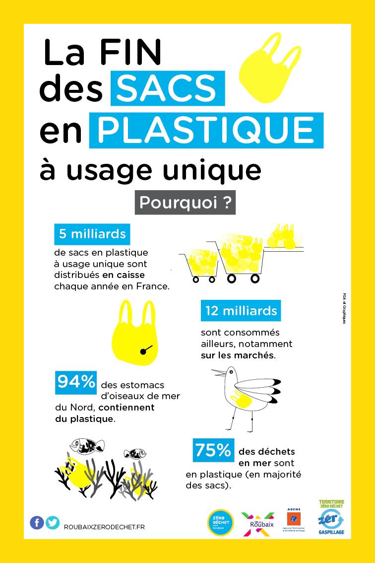 Infographie fin sacs plastiques