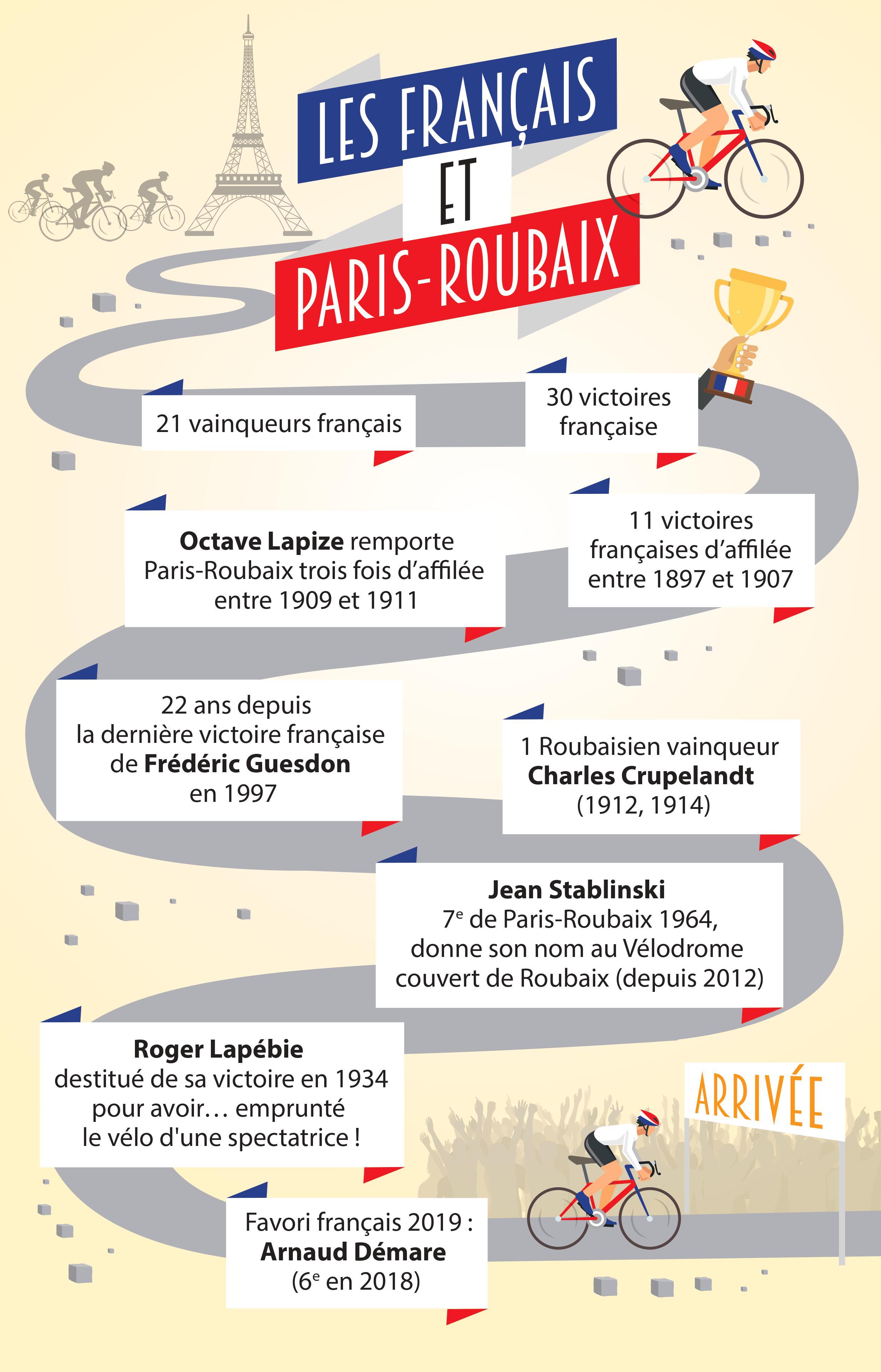 Infographie : Français et Paris-Roubaix