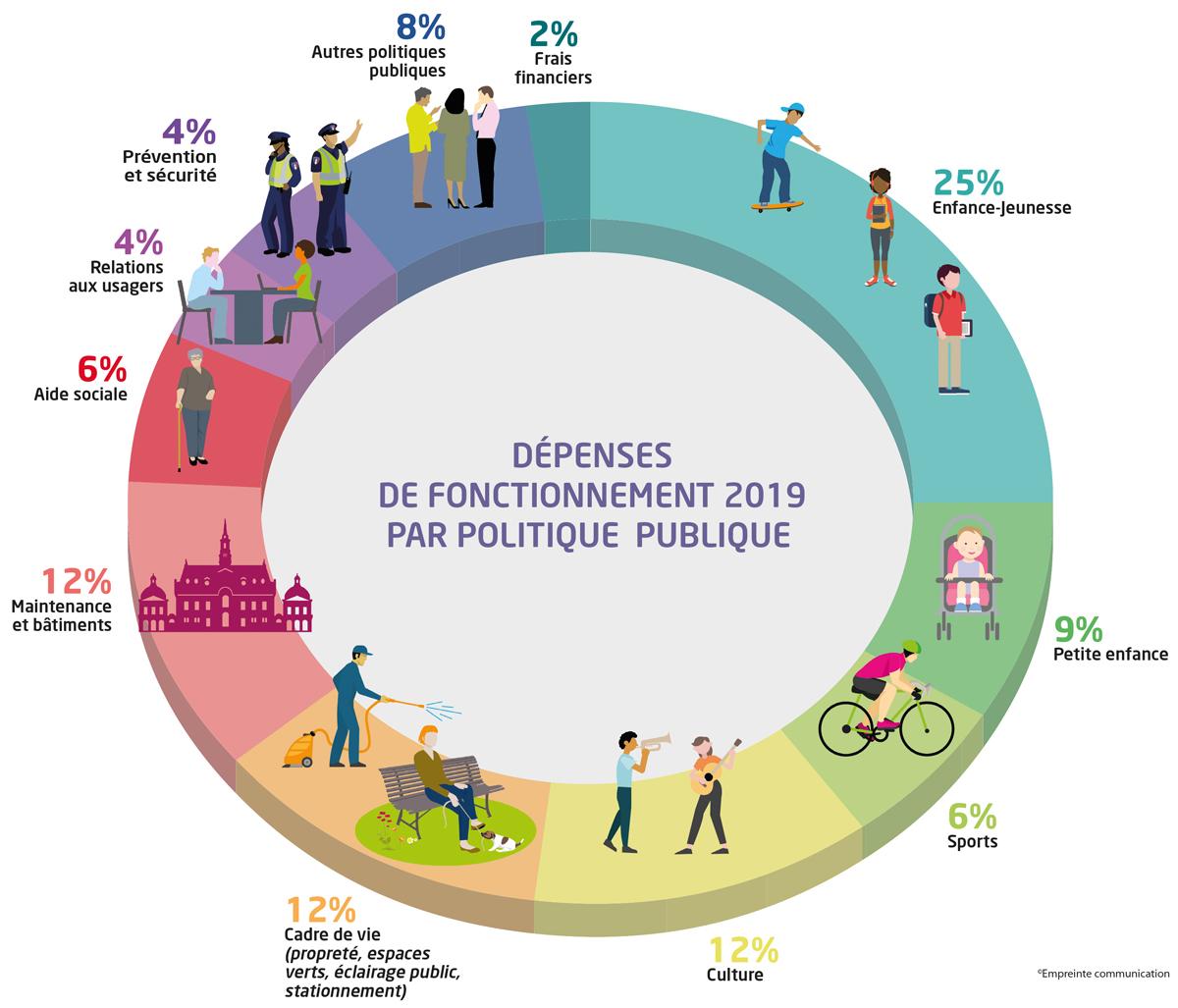 Infographie des dépenses de fonctionnement 2019