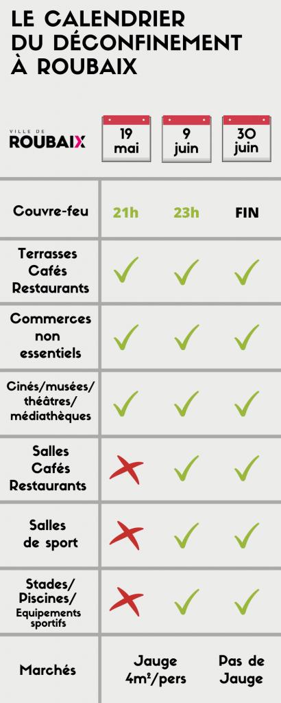 {Infographie] Calendrier du déconfinement à Roubaix