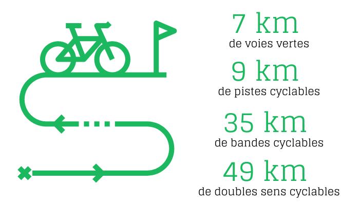 Chiffres Roubaix Vélo